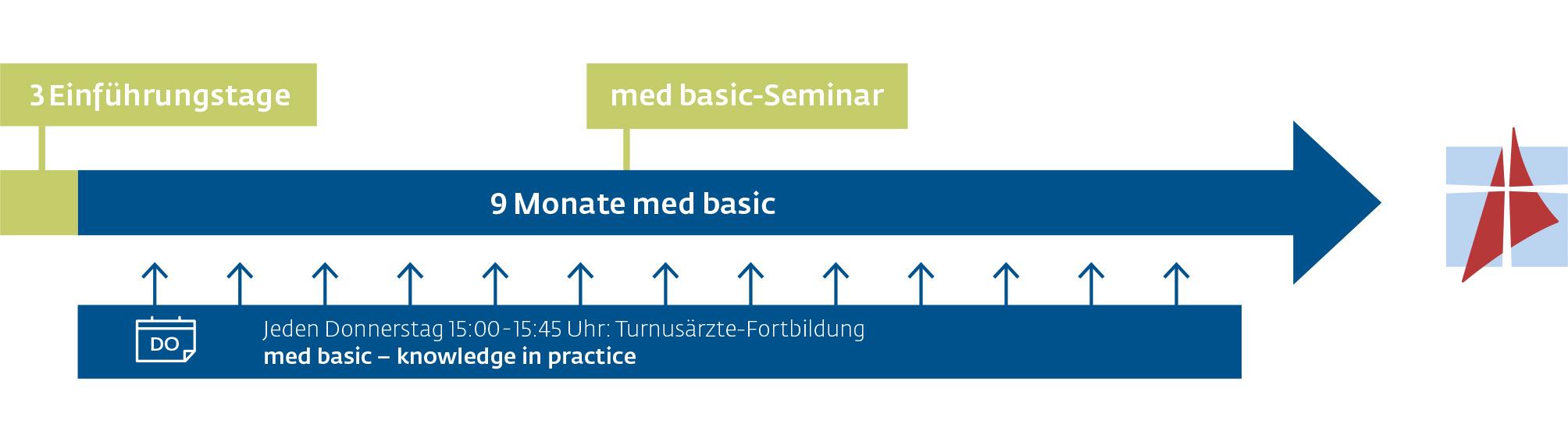 med basic – Basisausbildung Medizin