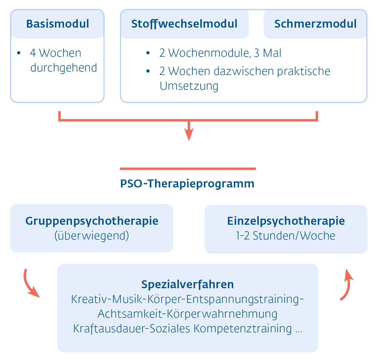 Therapieprogramm